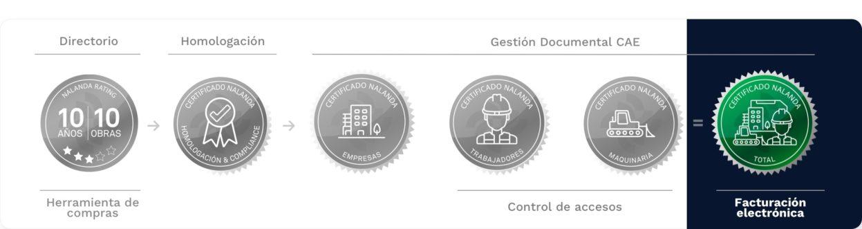 certificado de Facturación electrónica