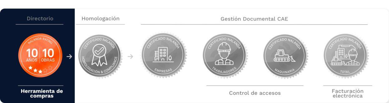 certificado de Herramientas de compras