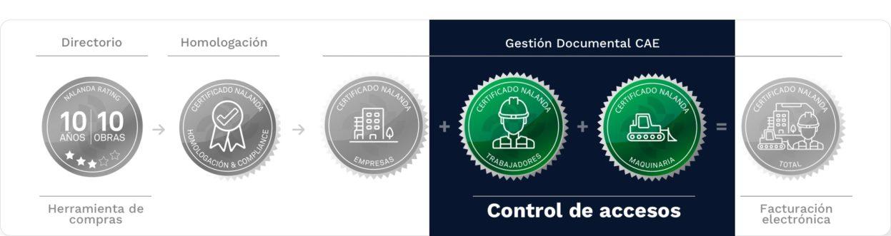 certificado de Herramientas de compras control de acceso