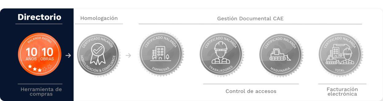 certificado de directorio de proveedores