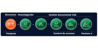certificados y sellos nalanda, fiabilidad